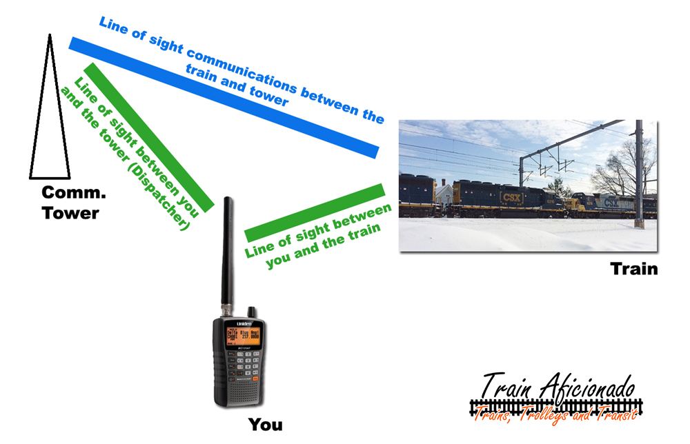 Railroad Communications